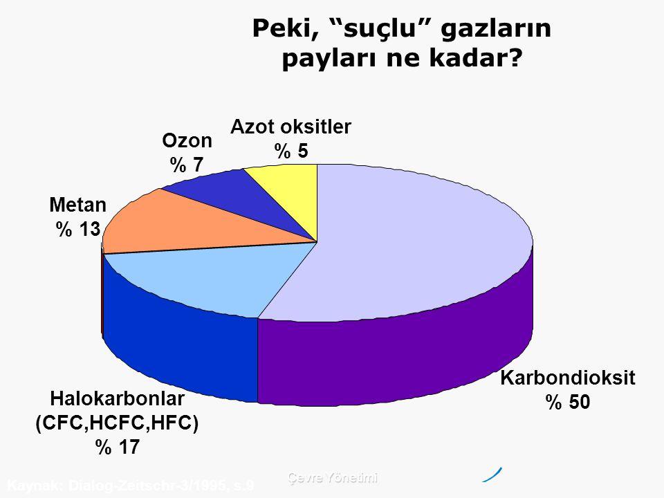 Çevre Yönetimi Karbondioksit % 50 Azot oksitler % 5 Ozon % 7 Metan % 13 Halokarbonlar (CFC,HCFC,HFC) % 17 Kaynak: Dialog-Zeitschr-3/1995, s.9 Peki, suçlu gazların payları ne kadar?