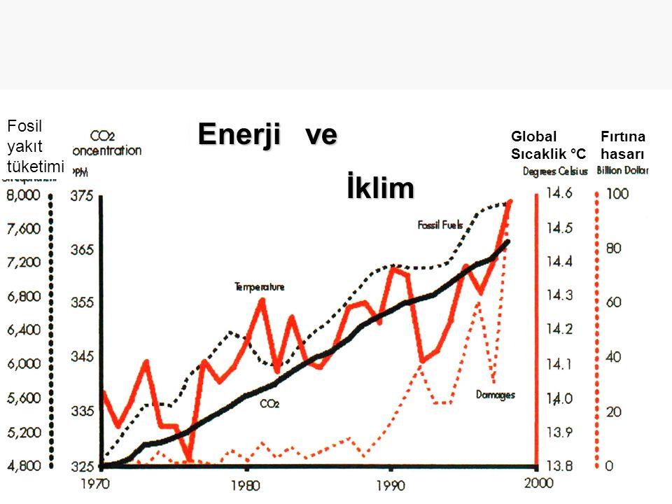 Enerji ve İklim İklim Global Sıcaklik °C Fırtına hasarı Fosil yakıt tüketimi