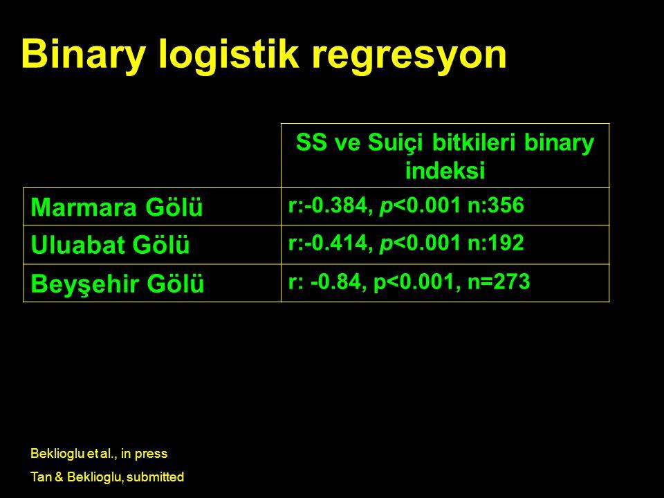 Binary logistik regresyon SS ve Suiçi bitkileri binary indeksi Marmara Gölü r:-0.384, p<0.001 n:356 Uluabat Gölü r:-0.414, p<0.001 n:192 Beyşehir Gölü