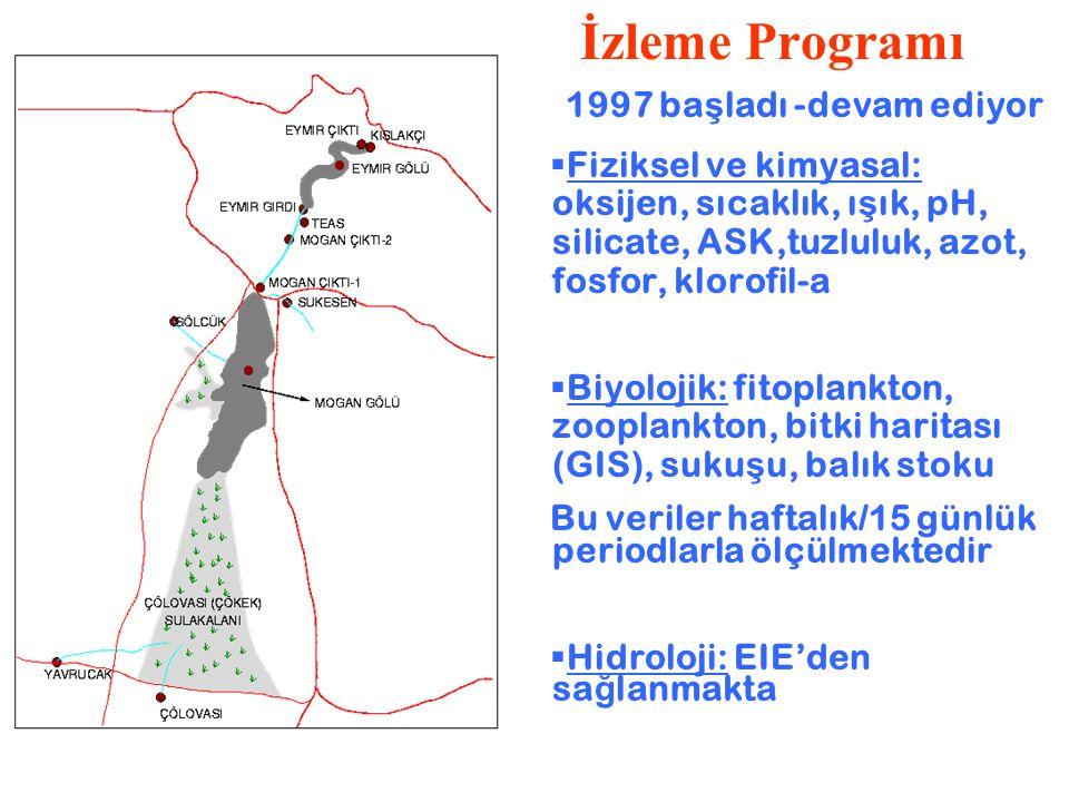 İzleme Programı 1997 ba ş ladı -devam ediyor  Fiziksel ve kimyasal: oksijen, sıcaklık, ı ş ık, pH, silicate, ASK,tuzluluk, azot, fosfor, klorofil-a 