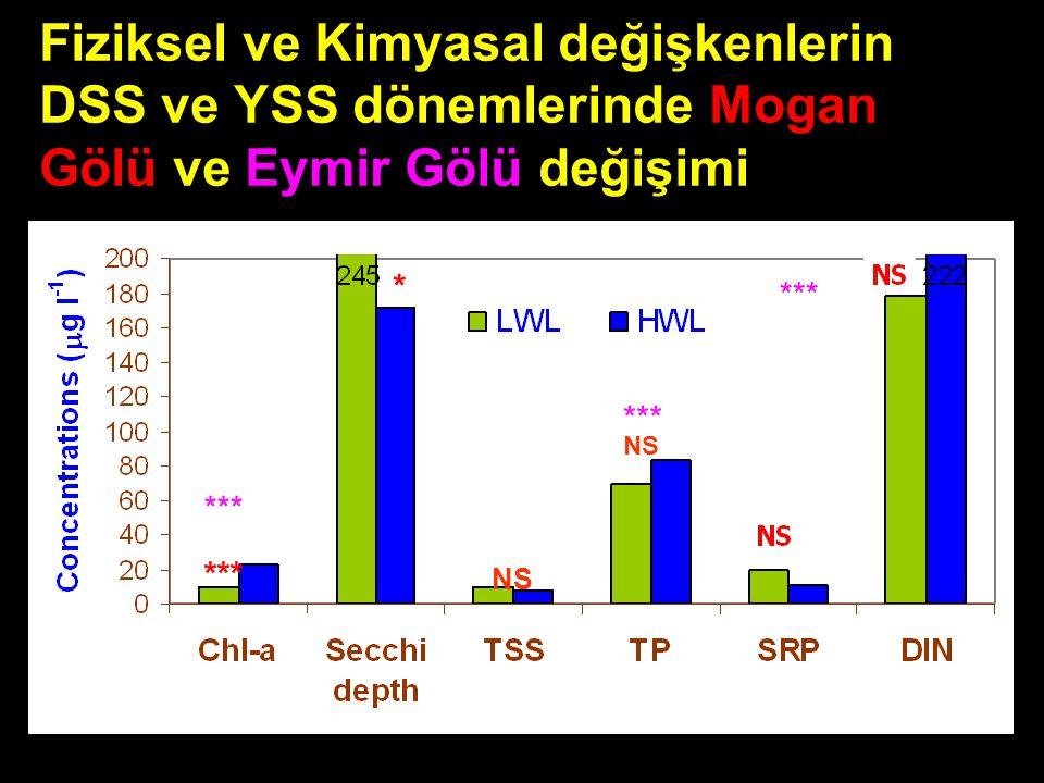 Fiziksel ve Kimyasal değişkenlerin DSS ve YSS dönemlerinde Mogan Gölü ve Eymir Gölü değişimi *** * NS ***
