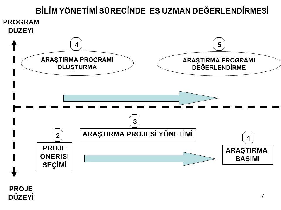 8 Eş uzman değerlendirmesi proje önerilerinin ve proje performanslarının kalitesinin değerlendirilmesi için doğru (uygun) bir süreçtir.