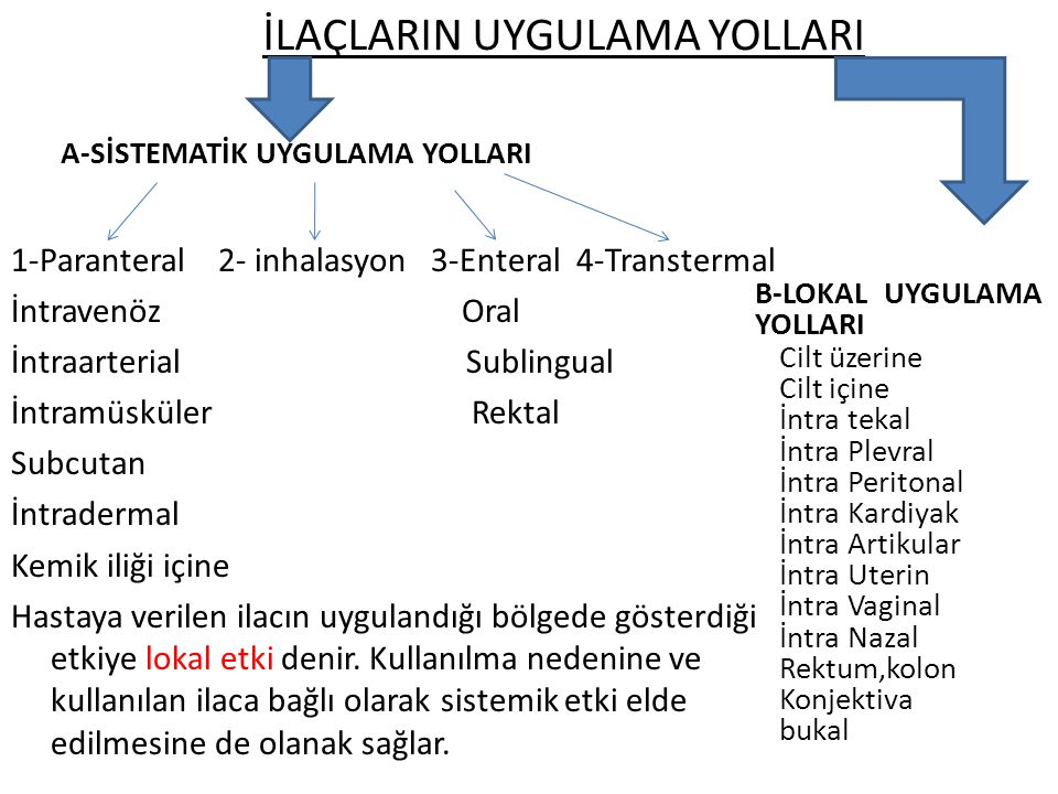 İLAÇLARIN UYGULAMA YOLLARI A-SİSTEMATİK UYGULAMA YOLLARI 1-Paranteral 2- inhalasyon 3-Enteral 4-Transtermal İntravenöz Oral İntraarterial Sublingual İ