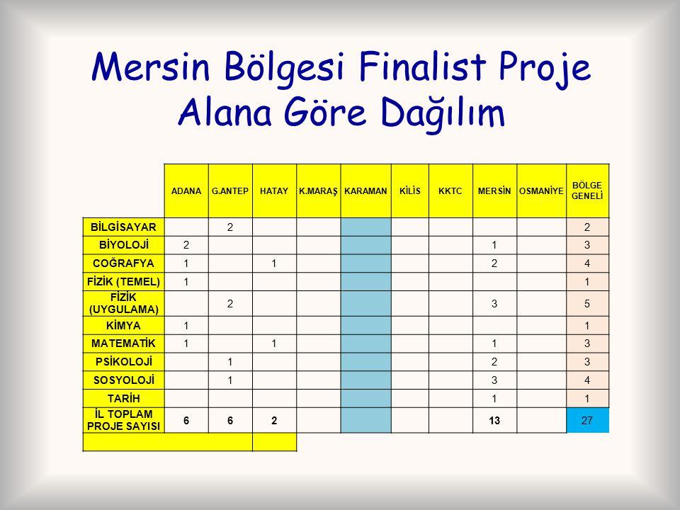 Mersin Bölgesi Finalist Proje Alana Göre Dağılım ADANAG.ANTEPHATAYK.MARAŞKARAMANKİLİSKKTCMERSİNOSMANİYE BÖLGE GENELİ BİLGİSAYAR22 BİYOLOJİ213 COĞRAFYA