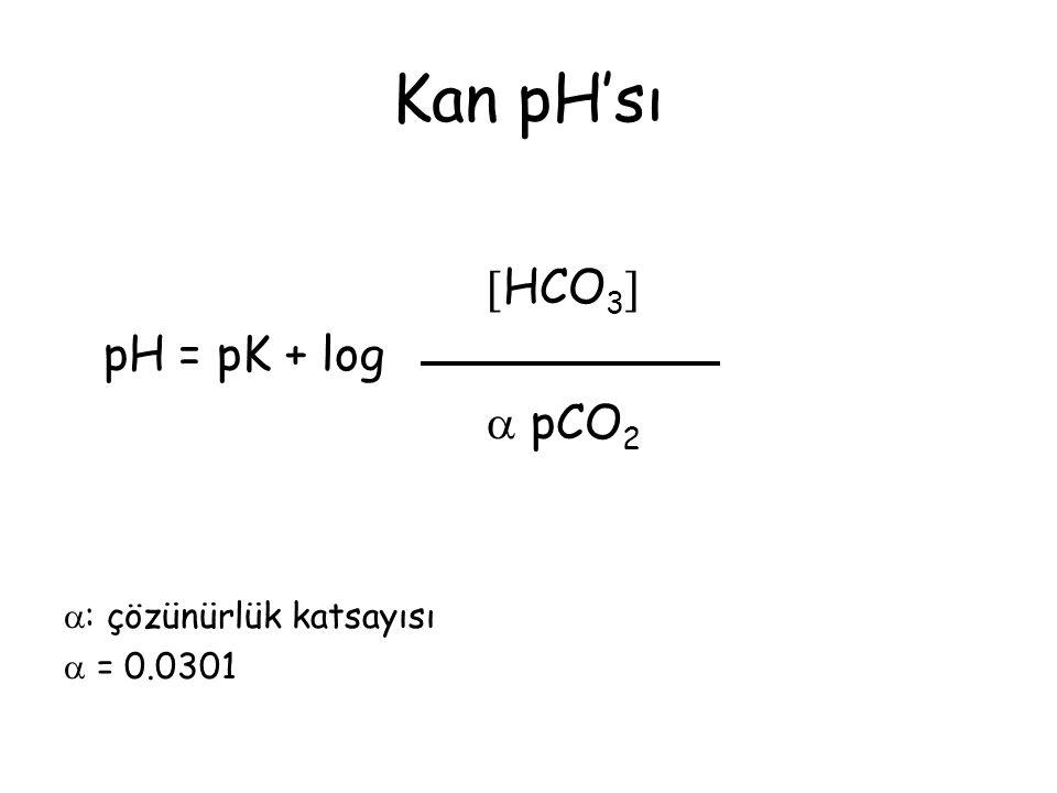 Kan gazları referans aralığı Arteryel pH7.35 - 7.45 pCO 2 35 - 45 mmHg pO 2 70 – 100 mmHg Bikarbonat22 - 26 mmol/L BE-2/+2 SaO 2 %93-98