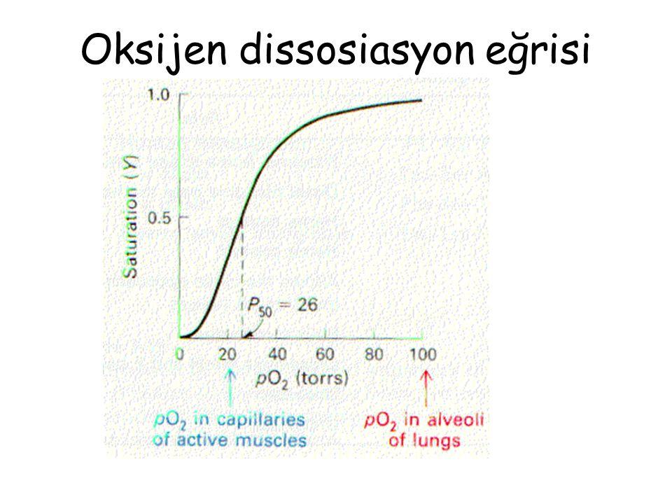 Oksijen dissosiasyon eğrisini sağa kaydırıp, dokulara oksijen salınımını attıran durumlar;  Artmış vücut ısısı  Azalmış pH  Artmış pCO 2  Artmış BPG