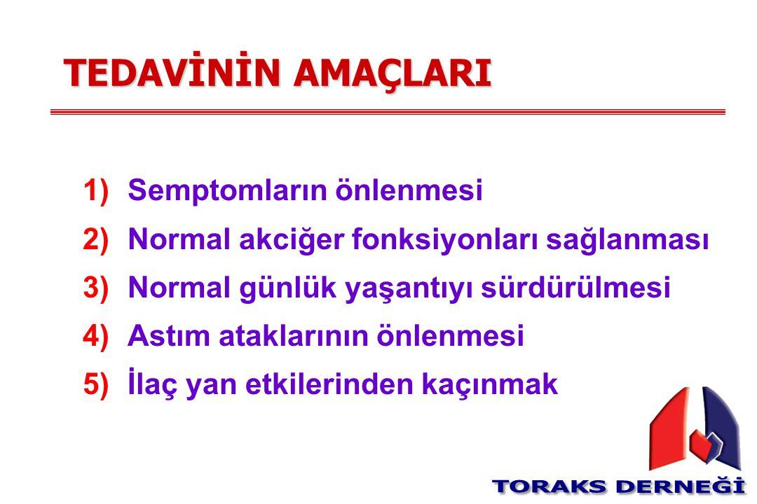 TEDAVİNİN AMAÇLARI 1)Semptomların önlenmesi 2)Normal akciğer fonksiyonları sağlanması 3)Normal günlük yaşantıyı sürdürülmesi 4)Astım ataklarının önlen