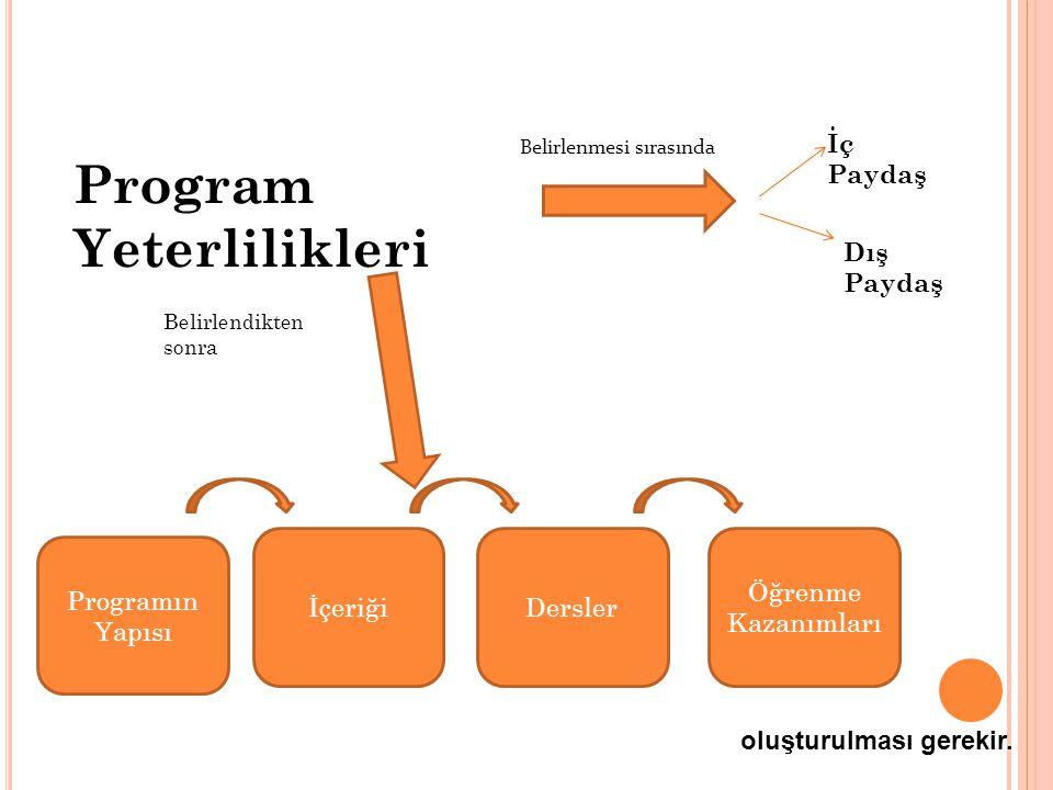 Program Yeterlilikleri Belirlenmesi sırasında İç Paydaş Dış Paydaş Belirlendikten sonra Programın Yapısı İçeriğiDersler Öğrenme Kazanımları oluşturulması gerekir.