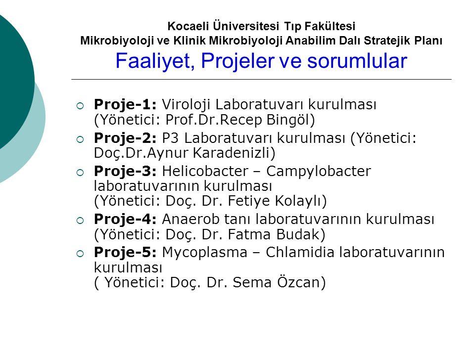 Kocaeli Üniversitesi Tıp Fakültesi Mikrobiyoloji ve Klinik Mikrobiyoloji Anabilim Dalı Stratejik Planı Faaliyet, Projeler ve sorumlular  Proje-1: Viroloji Laboratuvarı kurulması (Yönetici: Prof.Dr.Recep Bingöl)  Proje-2: P3 Laboratuvarı kurulması (Yönetici: Doç.Dr.Aynur Karadenizli)  Proje-3: Helicobacter – Campylobacter laboratuvarının kurulması (Yönetici: Doç.