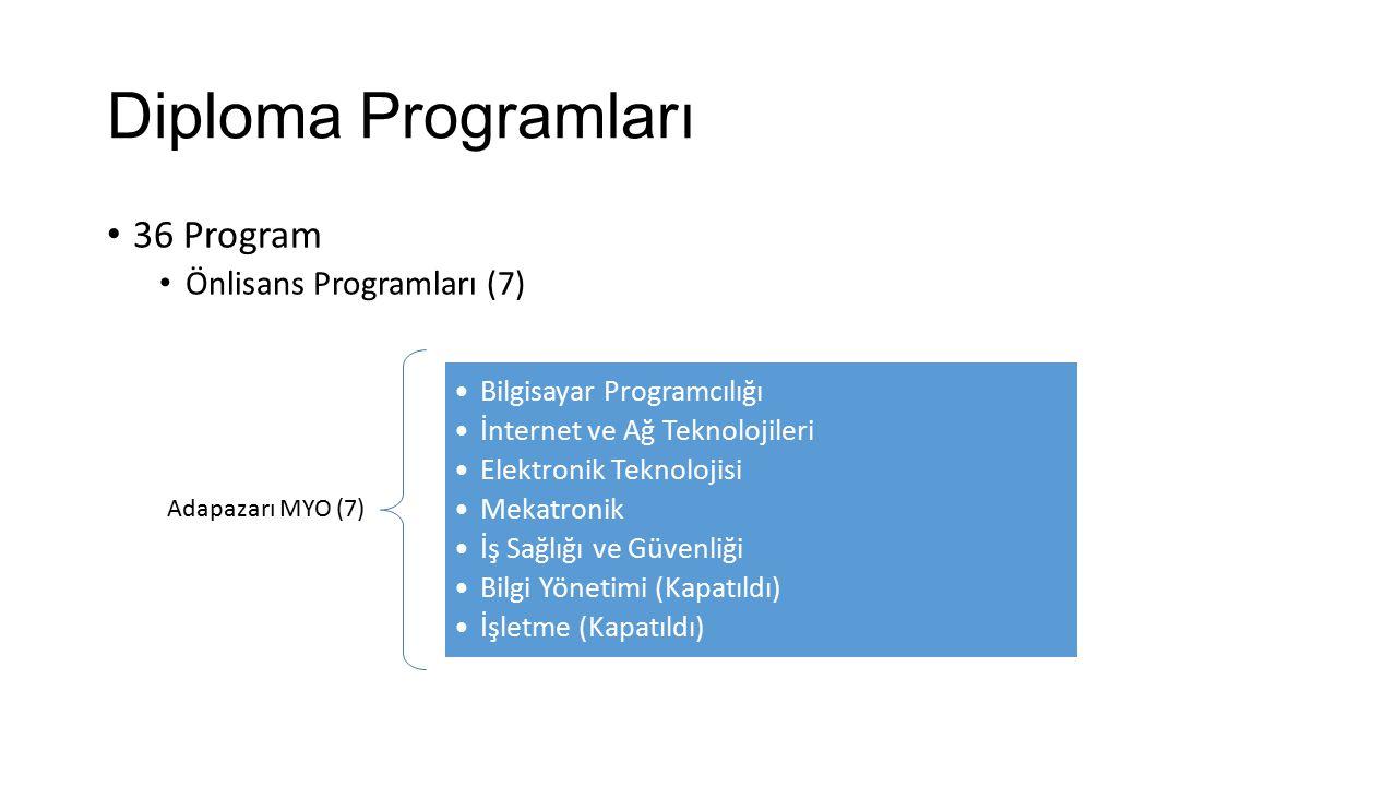 Diploma Programları 36 Program Önlisans Programları (7) Adapazarı MYO (7) Bilgisayar Programcılığı İnternet ve Ağ Teknolojileri Elektronik Teknolojisi