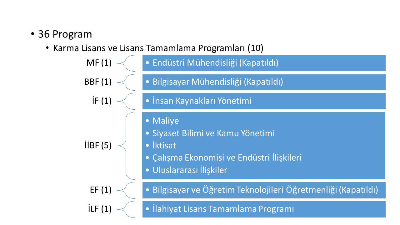 MF (1) Endüstri Mühendisliği (Kapatıldı) BBF (1) Bilgisayar Mühendisliği (Kapatıldı) İF (1) İnsan Kaynakları Yönetimi İİBF (5) Maliye Siyaset Bilimi v