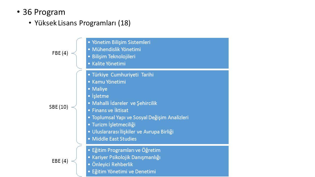 36 Program Yüksek Lisans Programları (18) FBE (4) Yönetim Bilişim Sistemleri Mühendislik Yönetimi Bilişim Teknolojileri Kalite Yönetimi SBE (10) Türki
