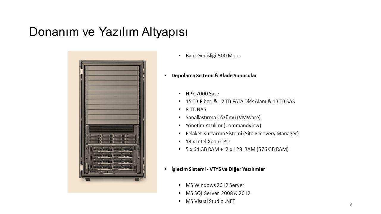 Donanım ve Yazılım Altyapısı Bant Genişliği 500 Mbps Depolama Sistemi & Blade Sunucular HP C7000 Şase 15 TB Fiber & 12 TB FATA Disk Alanı & 13 TB SAS