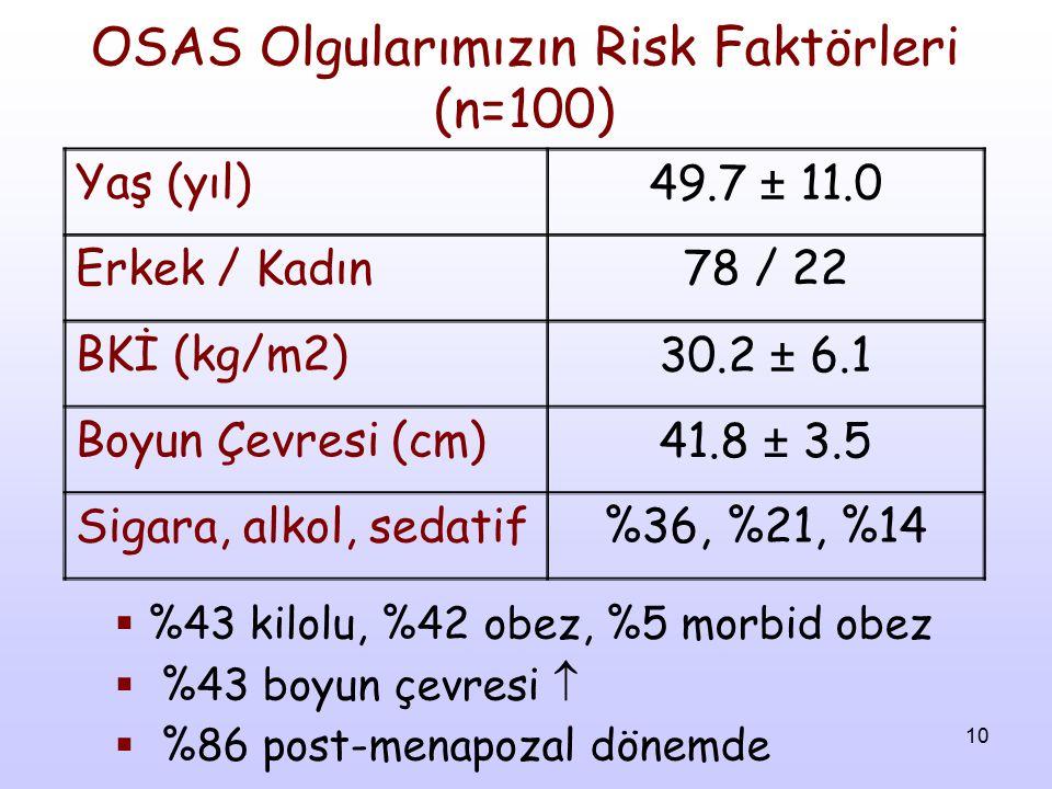10 OSAS Olgularımızın Risk Faktörleri (n=100) Yaş (yıl)49.7 ± 11.0 Erkek / Kadın78 / 22 BKİ (kg/m2)30.2 ± 6.1 Boyun Çevresi (cm)41.8 ± 3.5 Sigara, alk