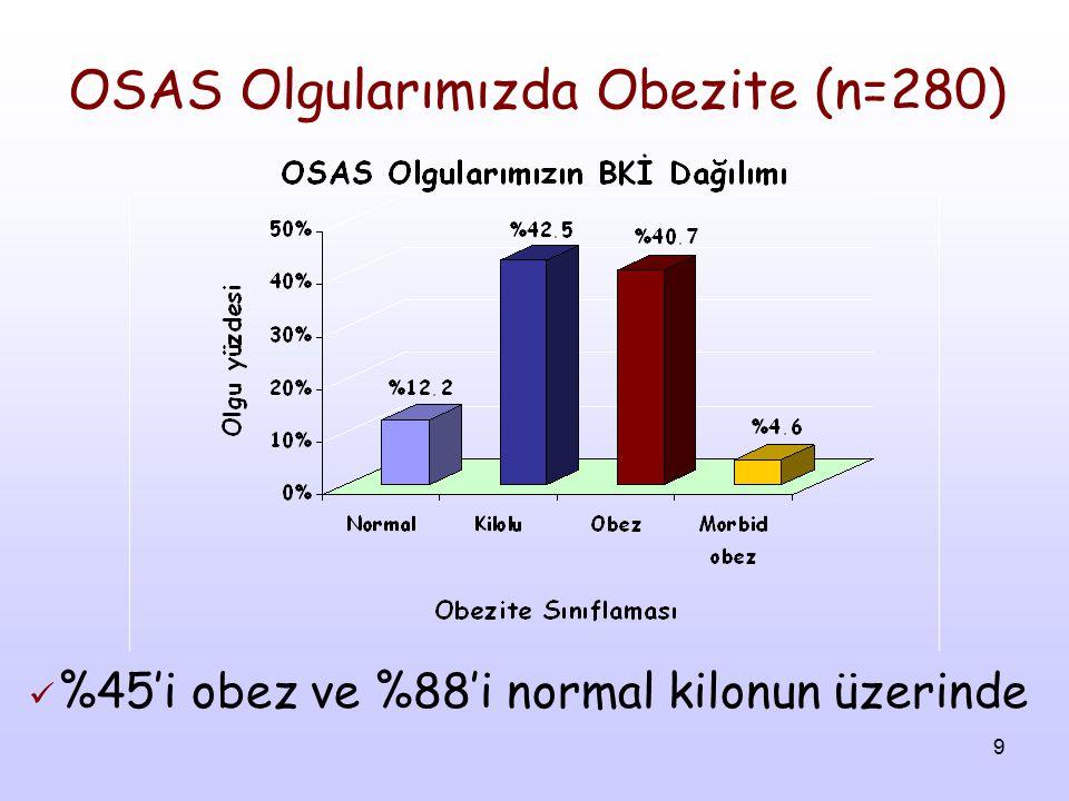 9 OSAS Olgularımızda Obezite (n=280) %45'i obez ve %88'i normal kilonun üzerinde