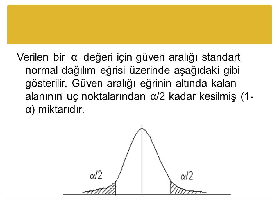 Verilen bir α değeri için güven aralığı standart normal dağılım eğrisi üzerinde aşağıdaki gibi gösterilir. Güven aralığı eğrinin altında kalan alanını
