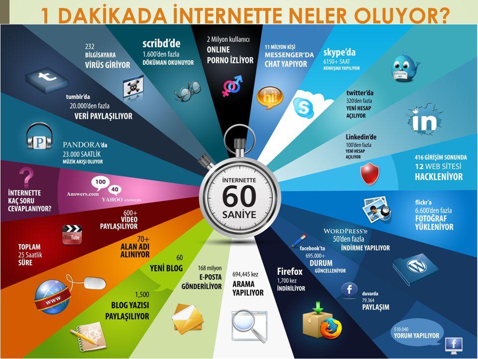 Türkiye'de İnternet Kullanımı Microsoft tarafından analiz edilen malware sayıları