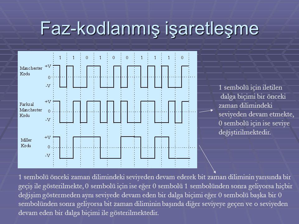 Çift-kutuplu (Bipolar) işaretleşme (Alternate Mark Inversion, AMI) DC=0 Saydamlık problemi