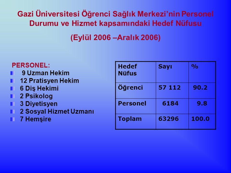 Gazi Üniversitesi Öğrenci Sağlık Merkezi'nin Personel Durumu ve Hizmet kapsamındaki Hedef Nüfusu (Eylül 2006 –Aralık 2006) Hedef Nüfus Sayı% Öğrenci57