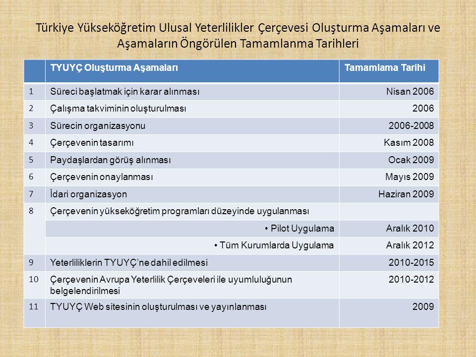 Türkiye Yükseköğretim Ulusal Yeterlilikler Çerçevesi Oluşturma Aşamaları ve Aşamaların Öngörülen Tamamlanma Tarihleri TYUYÇ Oluşturma AşamalarıTamamlama Tarihi 1 Süreci başlatmak için karar alınmasıNisan 2006 2 Çalışma takviminin oluşturulması2006 3 Sürecin organizasyonu2006-2008 4 Çerçevenin tasarımıKasım 2008 5 Paydaşlardan görüş alınmasıOcak 2009 6 Çerçevenin onaylanmasıMayıs 2009 7 İdari organizasyonHaziran 2009 8 Çerçevenin yükseköğretim programları düzeyinde uygulanması Pilot UygulamaAralık 2010 Tüm Kurumlarda UygulamaAralık 2012 9 Yeterliliklerin TYUYÇ'ne dahil edilmesi2010-2015 10 Çerçevenin Avrupa Yeterlilik Çerçeveleri ile uyumluluğunun belgelendirilmesi 2010-2012 11 TYUYÇ Web sitesinin oluşturulması ve yayınlanması2009