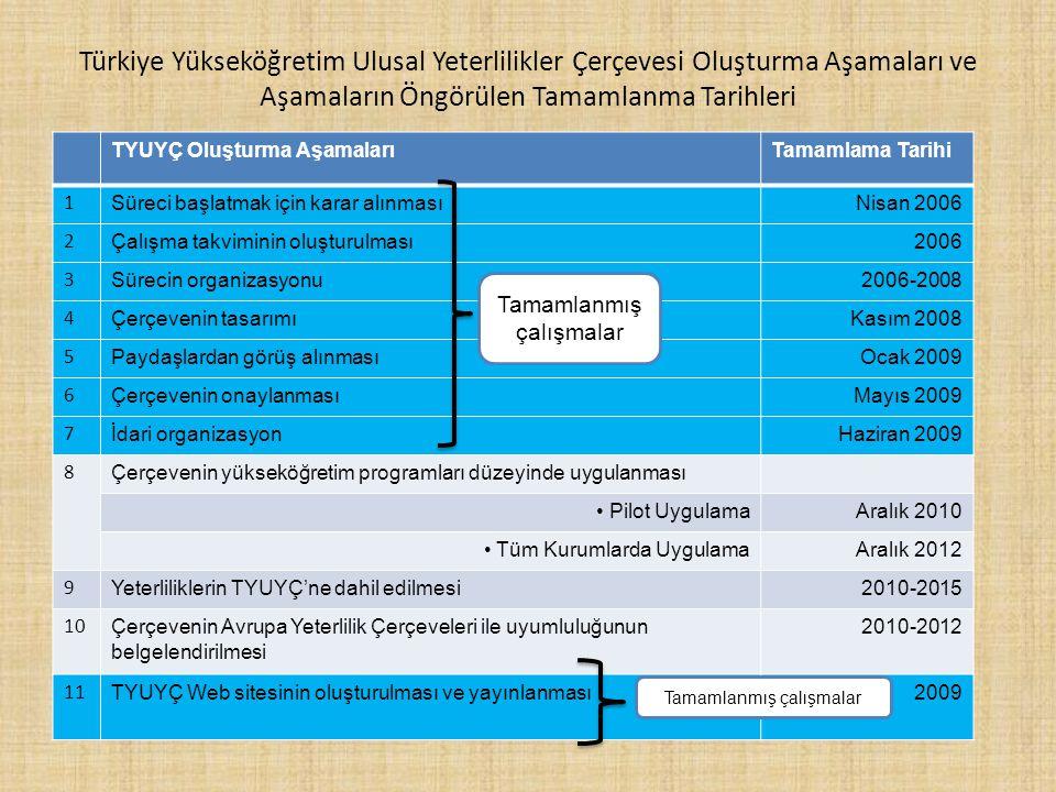 Türkiye Yükseköğretim Ulusal Yeterlilikler Çerçevesi Oluşturma Aşamaları ve Aşamaların Öngörülen Tamamlanma Tarihleri TYUYÇ Oluşturma AşamalarıTamamlama Tarihi 1 Süreci başlatmak için karar alınmasıNisan 2006 2 Çalışma takviminin oluşturulması2006 3 Sürecin organizasyonu2006-2008 4 Çerçevenin tasarımıKasım 2008 5 Paydaşlardan görüş alınmasıOcak 2009 6 Çerçevenin onaylanmasıMayıs 2009 7 İdari organizasyonHaziran 2009 8 Çerçevenin yükseköğretim programları düzeyinde uygulanması Pilot UygulamaAralık 2010 Tüm Kurumlarda UygulamaAralık 2012 9 Yeterliliklerin TYUYÇ'ne dahil edilmesi2010-2015 10 Çerçevenin Avrupa Yeterlilik Çerçeveleri ile uyumluluğunun belgelendirilmesi 2010-2012 11 TYUYÇ Web sitesinin oluşturulması ve yayınlanması2009 Tamamlanmış çalışmalar