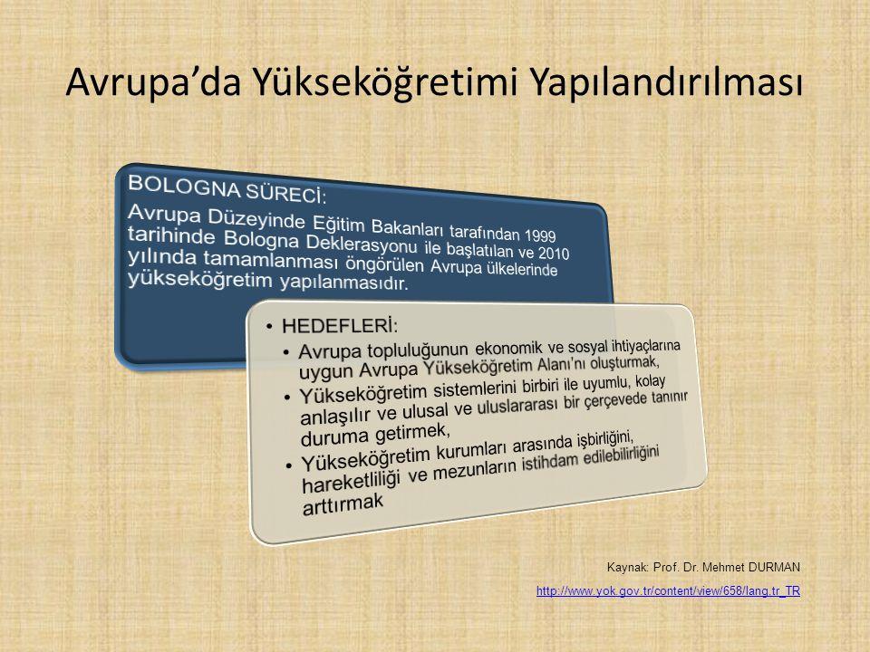 Avrupa'da Yükseköğretimi Yapılandırılması Kaynak: Prof. Dr. Mehmet DURMAN http://www.yok.gov.tr/content/view/658/lang,tr_TR