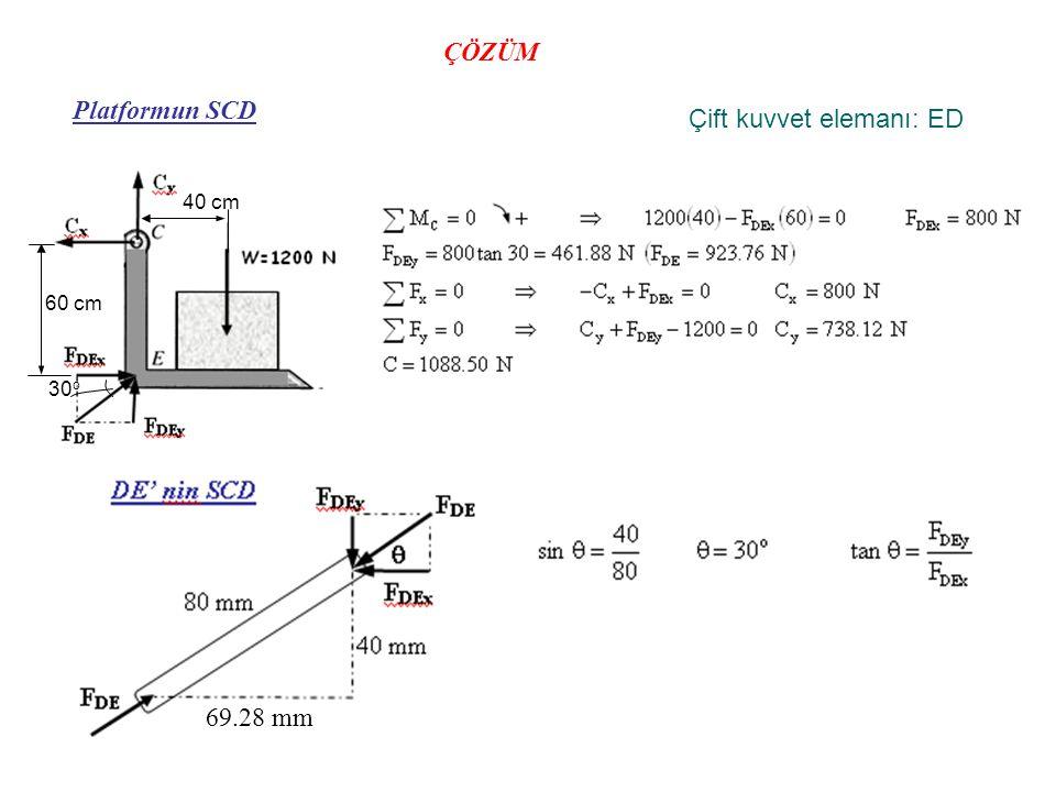 ÇÖZÜM Platformun SCD Çift kuvvet elemanı: ED 69.28 mm 30 o 60 cm 40 cm