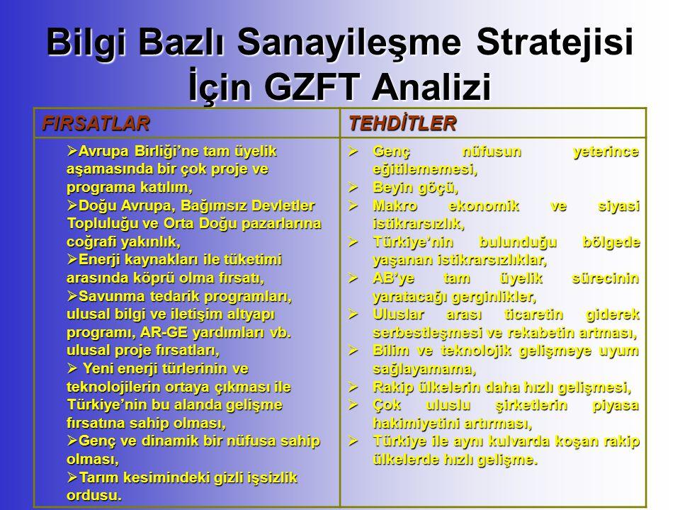 Bilgi Bazlı Sanayileşme Stratejisi İçin GZFT Analizi FIRSATLARTEHDİTLER  Avrupa Birliği'ne tam üyelik aşamasında bir çok proje ve programa katılım,  Doğu Avrupa, Bağımsız Devletler Topluluğu ve Orta Doğu pazarlarına coğrafi yakınlık,  Enerji kaynakları ile tüketimi arasında köprü olma fırsatı,  Savunma tedarik programları, ulusal bilgi ve iletişim altyapı programı, AR-GE yardımları vb.