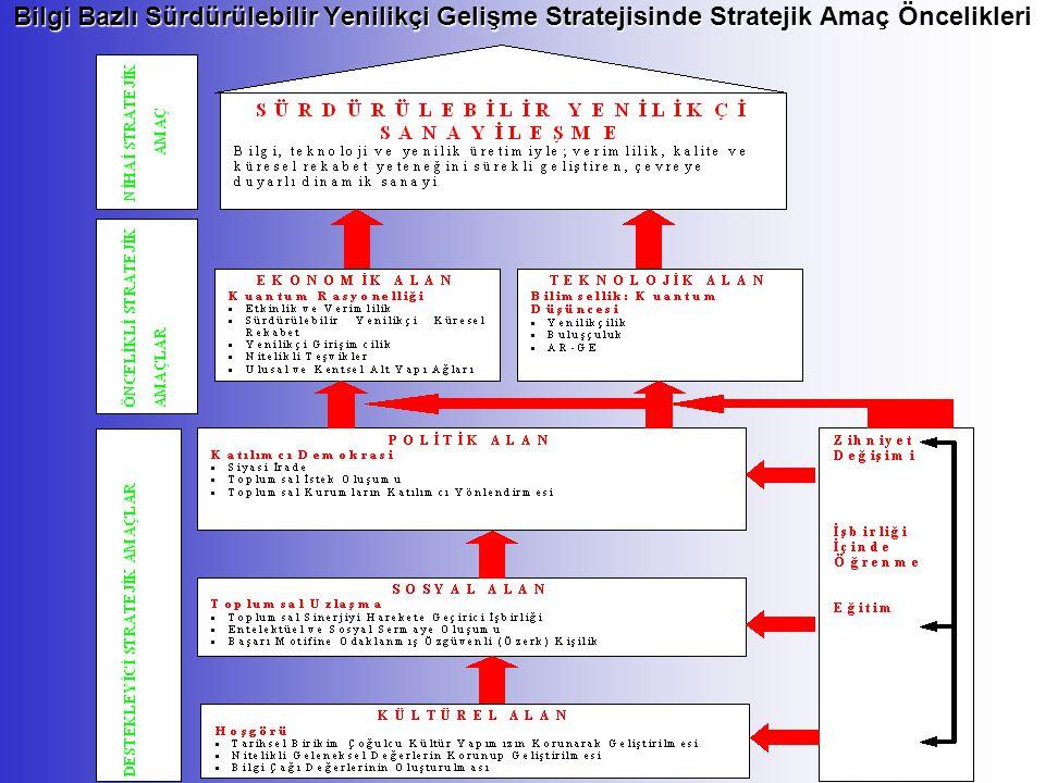 Bilgi Bazlı Sürdürülebilir Yenilikçi Gelişme Stratejisinde Stratejik Amaç Öncelikleri