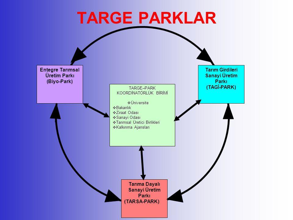 TARGE PARKLAR TARGE–PARK KOORDİNATÖRLÜK BİRİMİ  Üniversite  Bakanlık  Ziraat Odası  Sanayi Odası  Tarımsal Üretici Birlikleri  Kalkınma Ajansları Entegre Tarımsal Üretim Parkı (Biyo-Park) Tarım Girdileri Sanayi Üretim Parkı (TAGİ-PARK) Tarıma Dayalı Sanayi Üretim Parkı (TARSA-PARK)