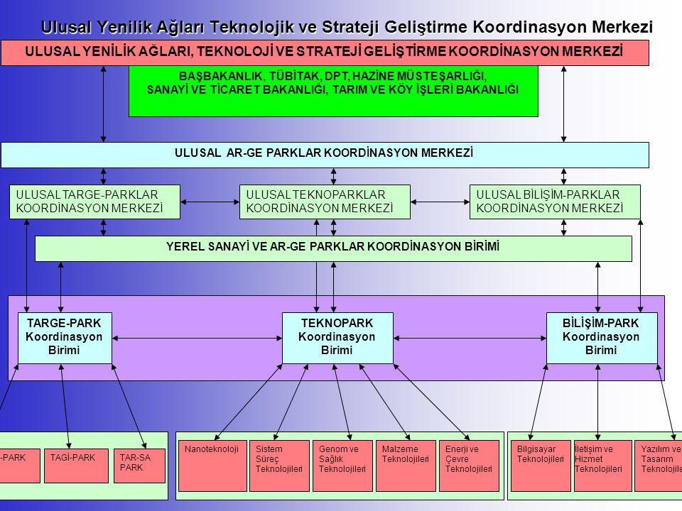 Ulusal Yenilik Ağları Teknolojik ve Strateji Geliştirme Koordinasyon Merkezi BİYO-PARK TARGE-PARK Koordinasyon Birimi TEKNOPARK Koordinasyon Birimi BİLİŞİM-PARK Koordinasyon Birimi TAR-SA PARK TAGİ-PARK NanoteknolojiSistem Süreç Teknolojileri Genom ve Sağlık Teknolojileri Malzeme Teknolojileri Enerji ve Çevre Teknolojileri Yazılım ve Tasarım Teknolojileri İletişim ve Hizmet Teknolojileri Bilgisayar Teknolojileri YEREL SANAYİ VE AR-GE PARKLAR KOORDİNASYON BİRİMİ ULUSAL AR-GE PARKLAR KOORDİNASYON MERKEZİ ULUSAL TARGE-PARKLAR KOORDİNASYON MERKEZİ ULUSAL TEKNOPARKLAR KOORDİNASYON MERKEZİ ULUSAL BİLİŞİM-PARKLAR KOORDİNASYON MERKEZİ ULUSAL YENİLİK AĞLARI, TEKNOLOJİ VE STRATEJİ GELİŞTİRME KOORDİNASYON MERKEZİ BAŞBAKANLIK, TÜBİTAK, DPT, HAZİNE MÜSTEŞARLIĞI, SANAYİ VE TİCARET BAKANLIĞI, TARIM VE KÖY İŞLERİ BAKANLIĞI