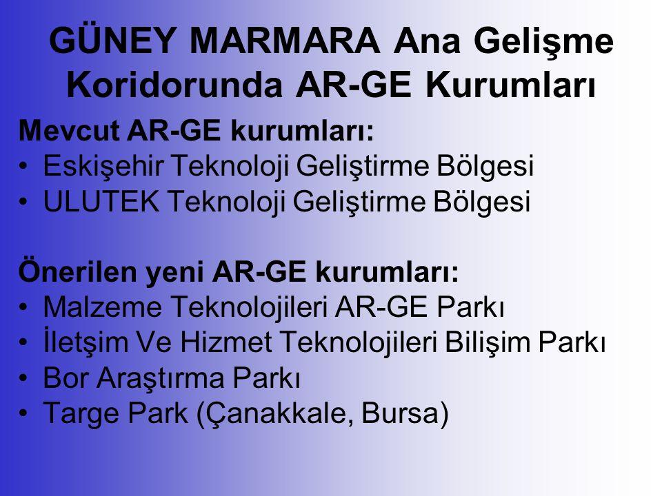 GÜNEY MARMARA Ana Gelişme Koridorunda AR-GE Kurumları Mevcut AR-GE kurumları: Eskişehir Teknoloji Geliştirme Bölgesi ULUTEK Teknoloji Geliştirme Bölgesi Önerilen yeni AR-GE kurumları: Malzeme Teknolojileri AR-GE Parkı İletşim Ve Hizmet Teknolojileri Bilişim Parkı Bor Araştırma Parkı Targe Park (Çanakkale, Bursa)