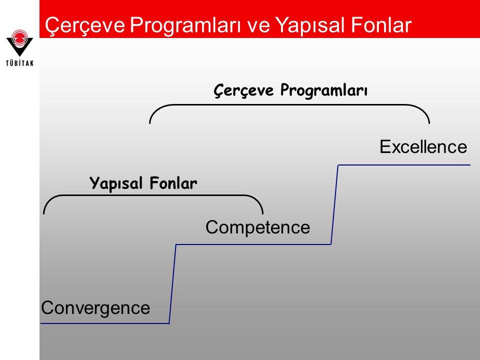 Excellence Competence Convergence Çerçeve Programları ve Yapısal Fonlar Çerçeve Programları Yapısal Fonlar
