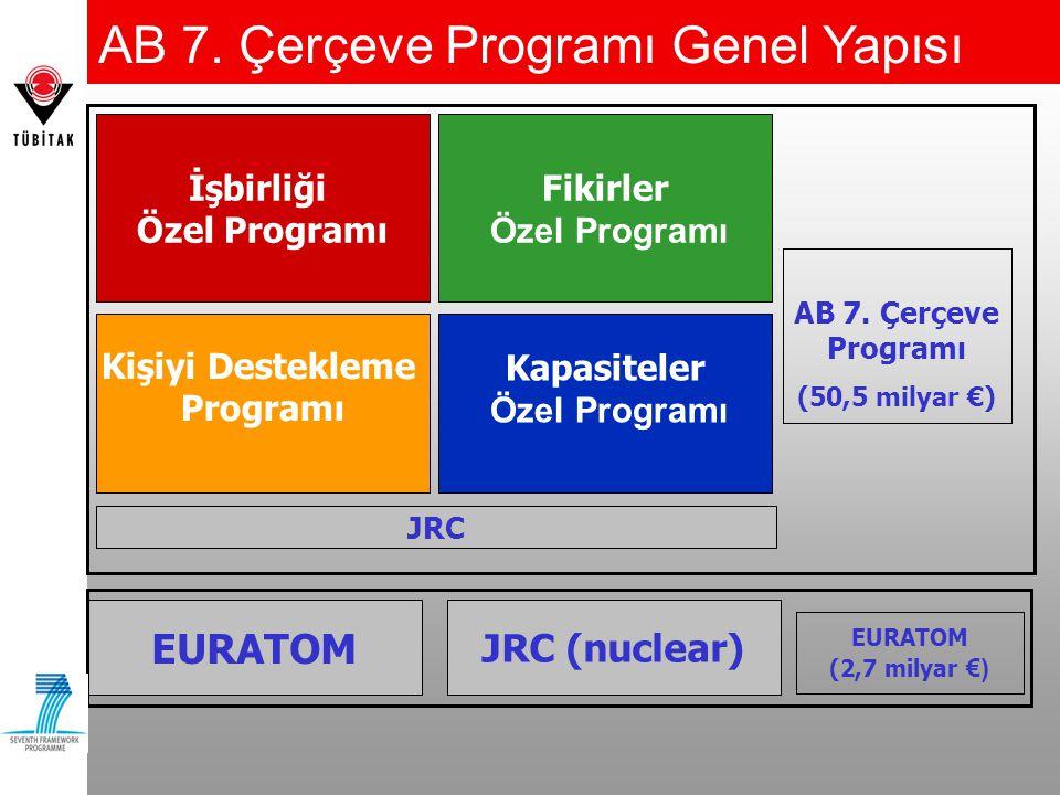 İşbirliği Özel Programı Fikirler Özel Programı Kişiyi Destekleme Programı Kapasiteler Özel Programı JRC AB 7.
