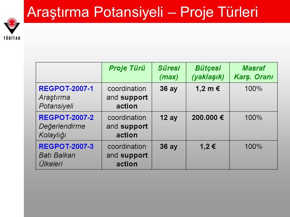 Proje TürüSüresi (max) Bütçesi (yaklaşık) Masraf Karş.