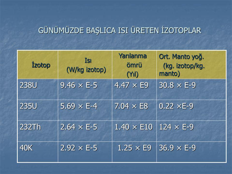 GÜNÜMÜZDE BAŞLICA ISI ÜRETEN İZOTOPLAR İzotop İzotop Isı Isı (W/kg izotop) (W/kg izotop) Yarılanma Yarılanma ömrü ömrü (Yıl) (Yıl) Ort.