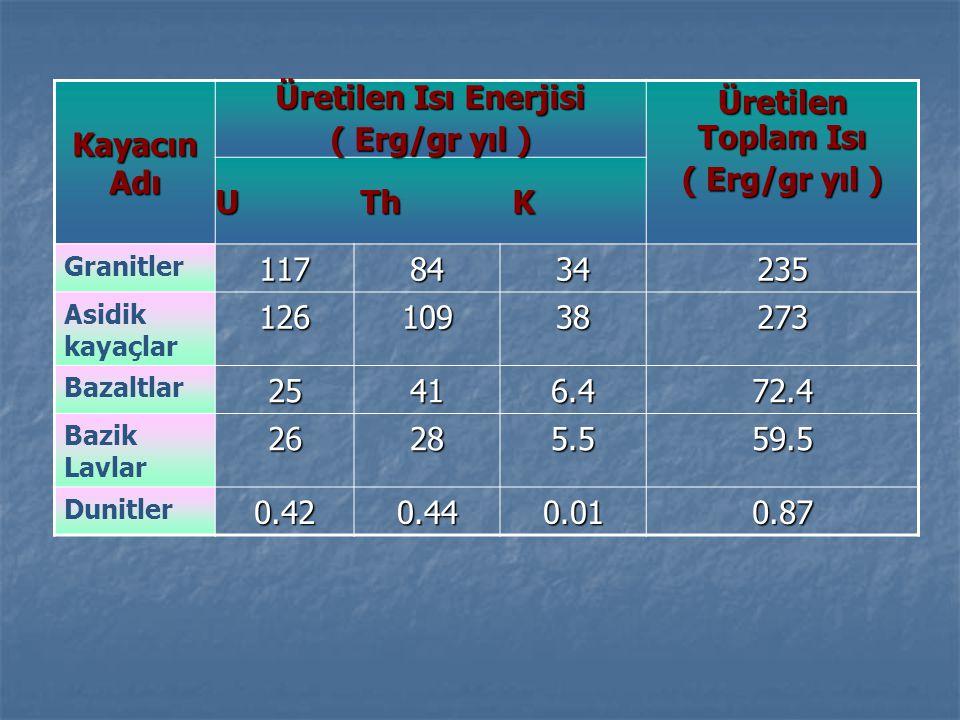 Kayacın Adı Üretilen Isı Enerjisi ( Erg/gr yıl ) Üretilen Toplam Isı ( Erg/gr yıl ) U Th K Granitler1178434235 Asidik kayaçlar12610938273 Bazaltlar25416.472.4 Bazik Lavlar26285.559.5 Dunitler0.420.440.010.87