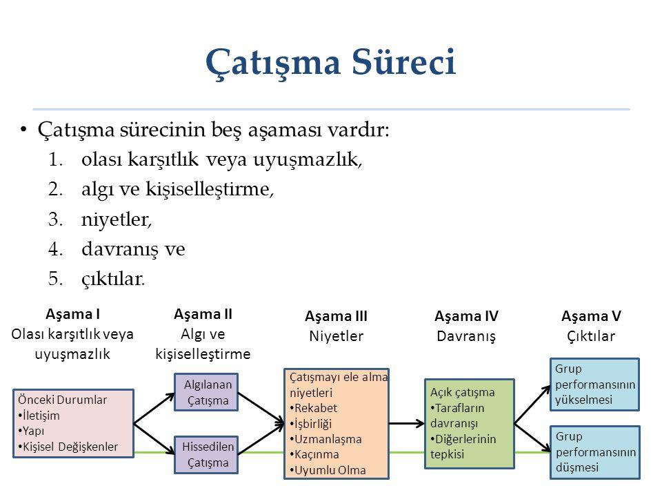 Aşama V: Çıktılar (1) Çatışan taraflar arasındaki eylem-karşı eylem şeklindeki etkileşim birtakım sonuçlar doğurur.
