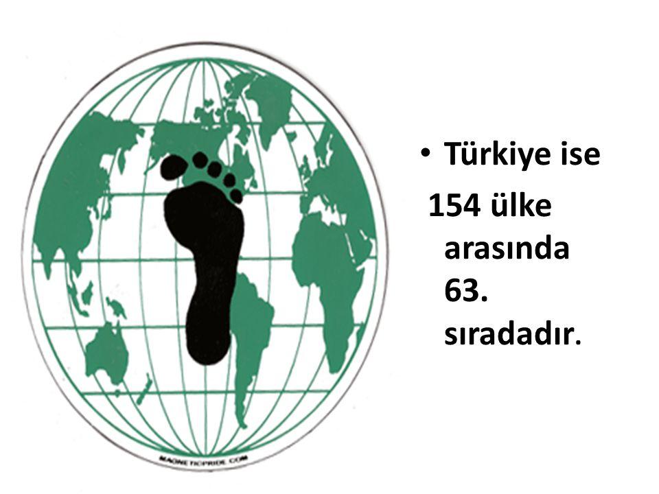 Türkiye ise 154 ülke arasında 63. sıradadır.