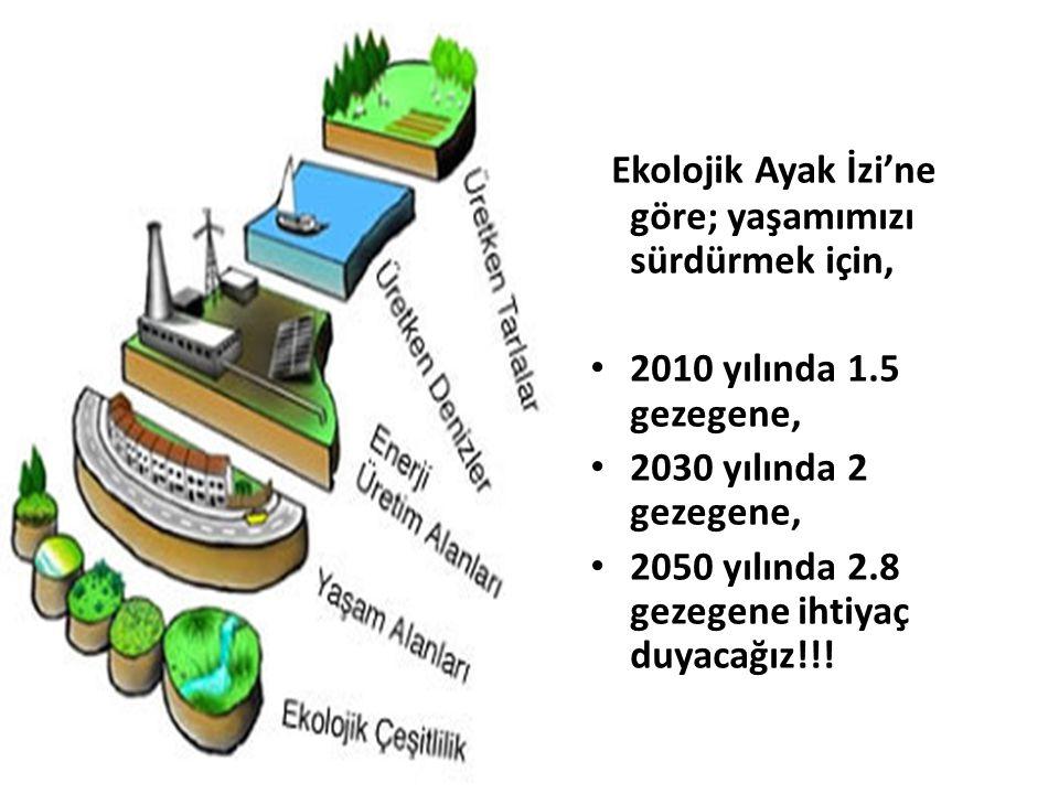 Ekolojik Ayak İzi'ne göre; yaşamımızı sürdürmek için, 2010 yılında 1.5 gezegene, 2030 yılında 2 gezegene, 2050 yılında 2.8 gezegene ihtiyaç duyacağız!