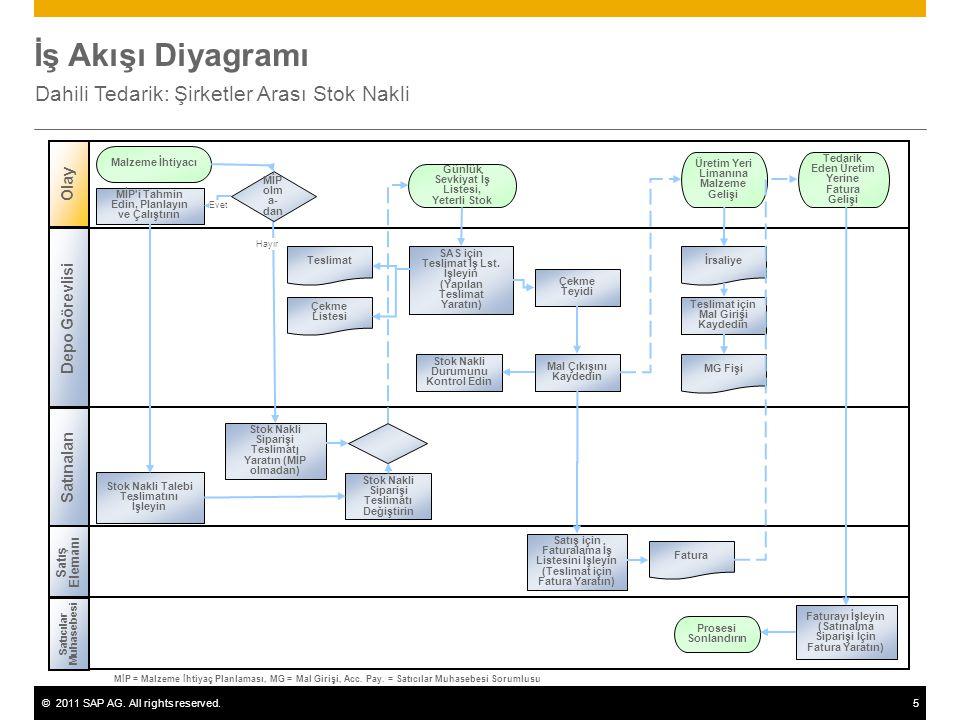 ©2011 SAP AG. All rights reserved.5 İş Akışı Diyagramı Dahili Tedarik: Şirketler Arası Stok Nakli Depo Görevlisi Satınalan MİP'i Tahmin Edin, Planlayı