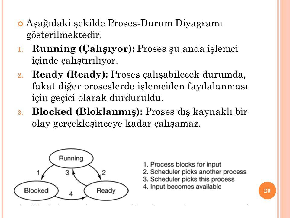Aşağıdaki şekilde Proses-Durum Diyagramı gösterilmektedir. 1. Running (Çalışıyor): Proses şu anda işlemci içinde çalıştırılıyor. 2. Ready (Ready): Pro