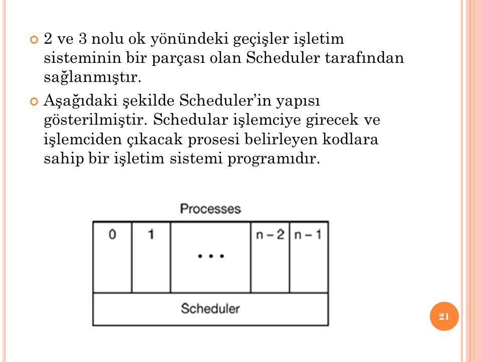 2 ve 3 nolu ok yönündeki geçişler işletim sisteminin bir parçası olan Scheduler tarafından sağlanmıştır. Aşağıdaki şekilde Scheduler'in yapısı gösteri