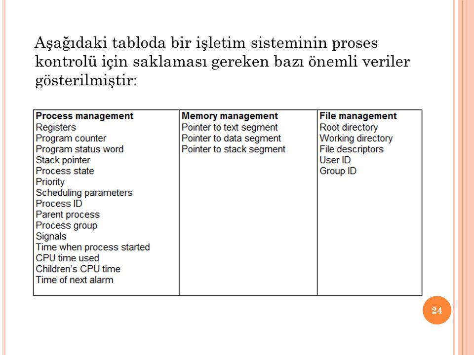 Aşağıdaki tabloda bir işletim sisteminin proses kontrolü için saklaması gereken bazı önemli veriler gösterilmiştir: 24