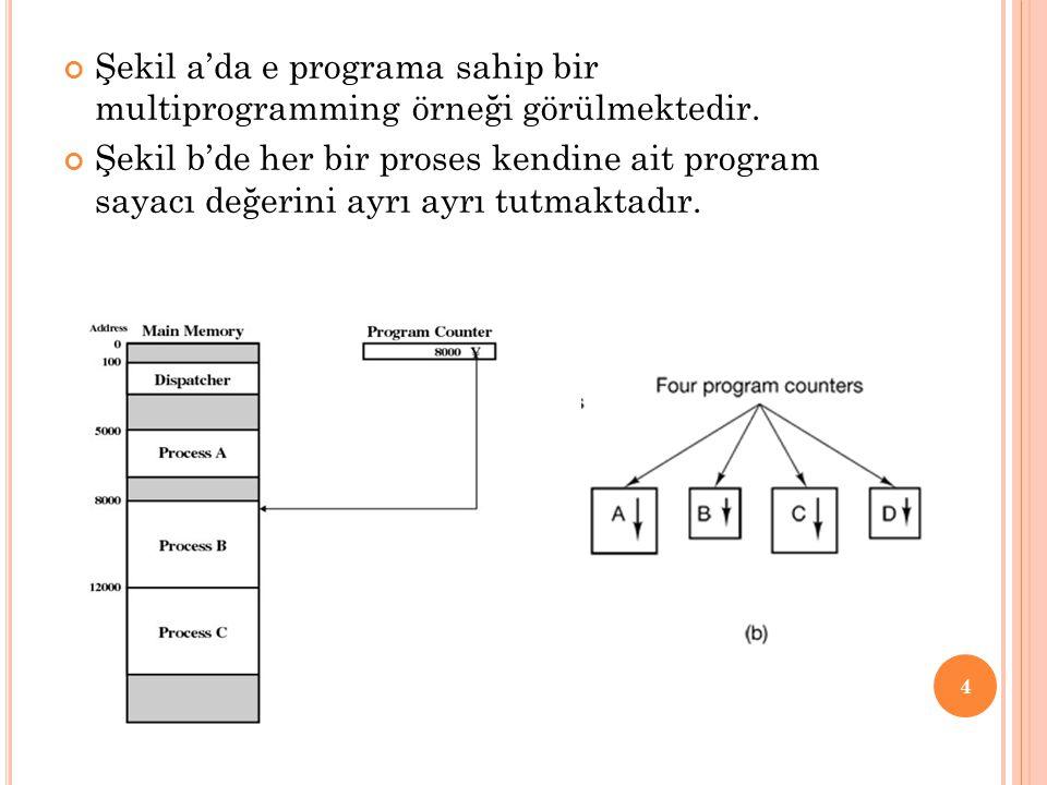Şekil a'da e programa sahip bir multiprogramming örneği görülmektedir. Şekil b'de her bir proses kendine ait program sayacı değerini ayrı ayrı tutmakt