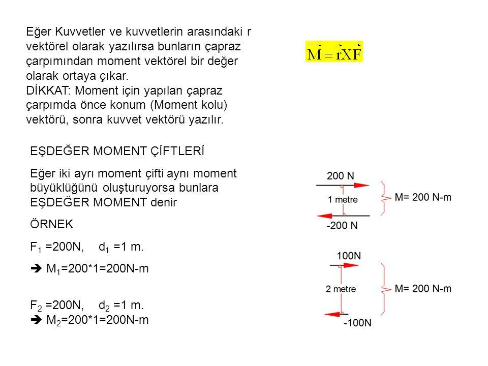 Eğer Kuvvetler ve kuvvetlerin arasındaki r vektörel olarak yazılırsa bunların çapraz çarpımından moment vektörel bir değer olarak ortaya çıkar. DİKKAT