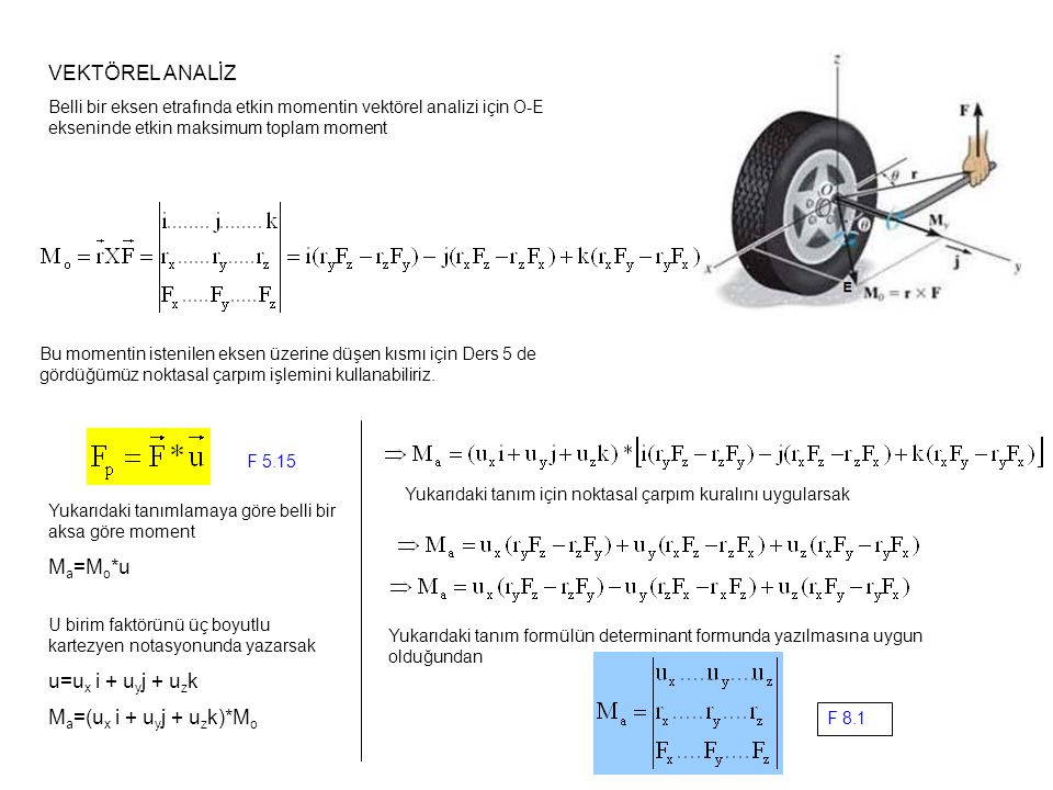 VEKTÖREL ANALİZ Belli bir eksen etrafında etkin momentin vektörel analizi için O-E ekseninde etkin maksimum toplam moment F 5.15 Yukarıdaki tanımlamay