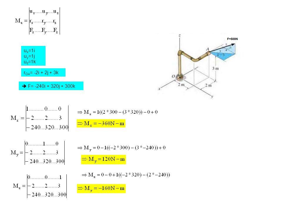  F= -240i + 320j + 300k r OA = -2i + 2j + 3k u x =1i u y =1j u z =1k