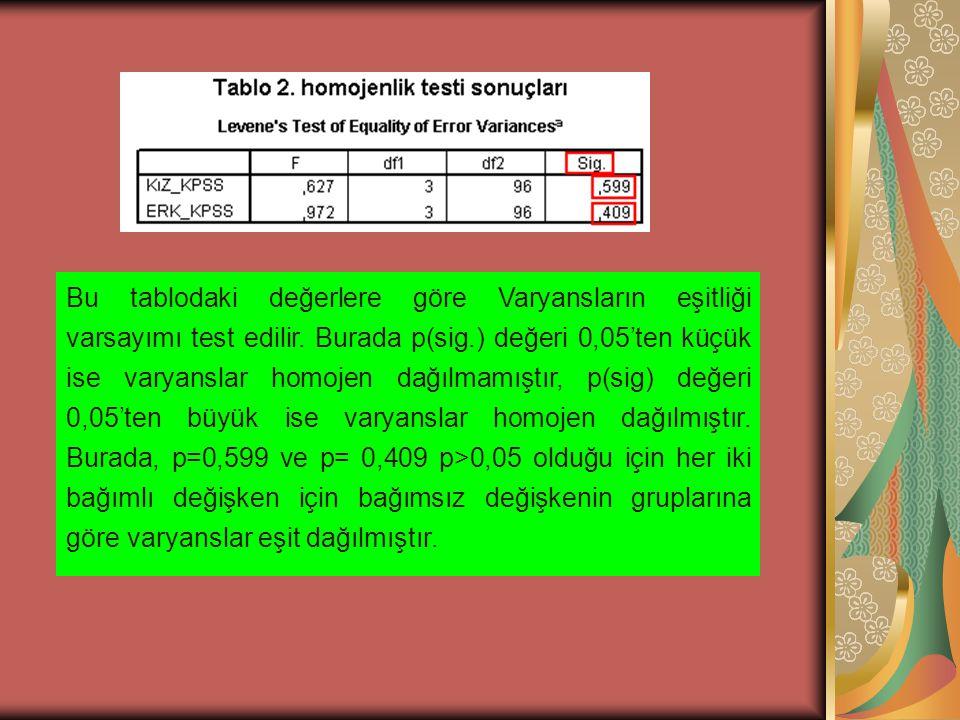 Bu tablodaki değerlere göre Varyansların eşitliği varsayımı test edilir.