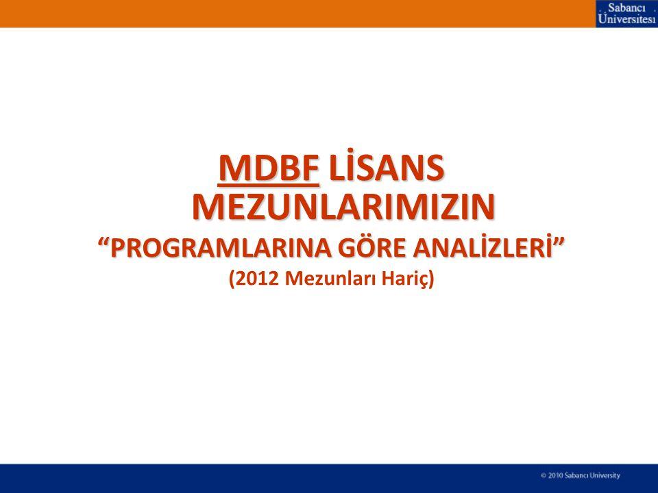 MDBF LİSANS MEZUNLARIMIZIN PROGRAMLARINA GÖRE ANALİZLERİ (2012 Mezunları Hariç)